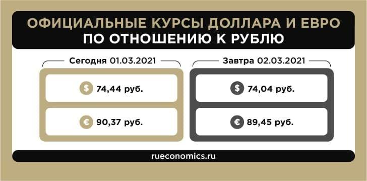 ЦБ обновил официальные курсы доллара и евро